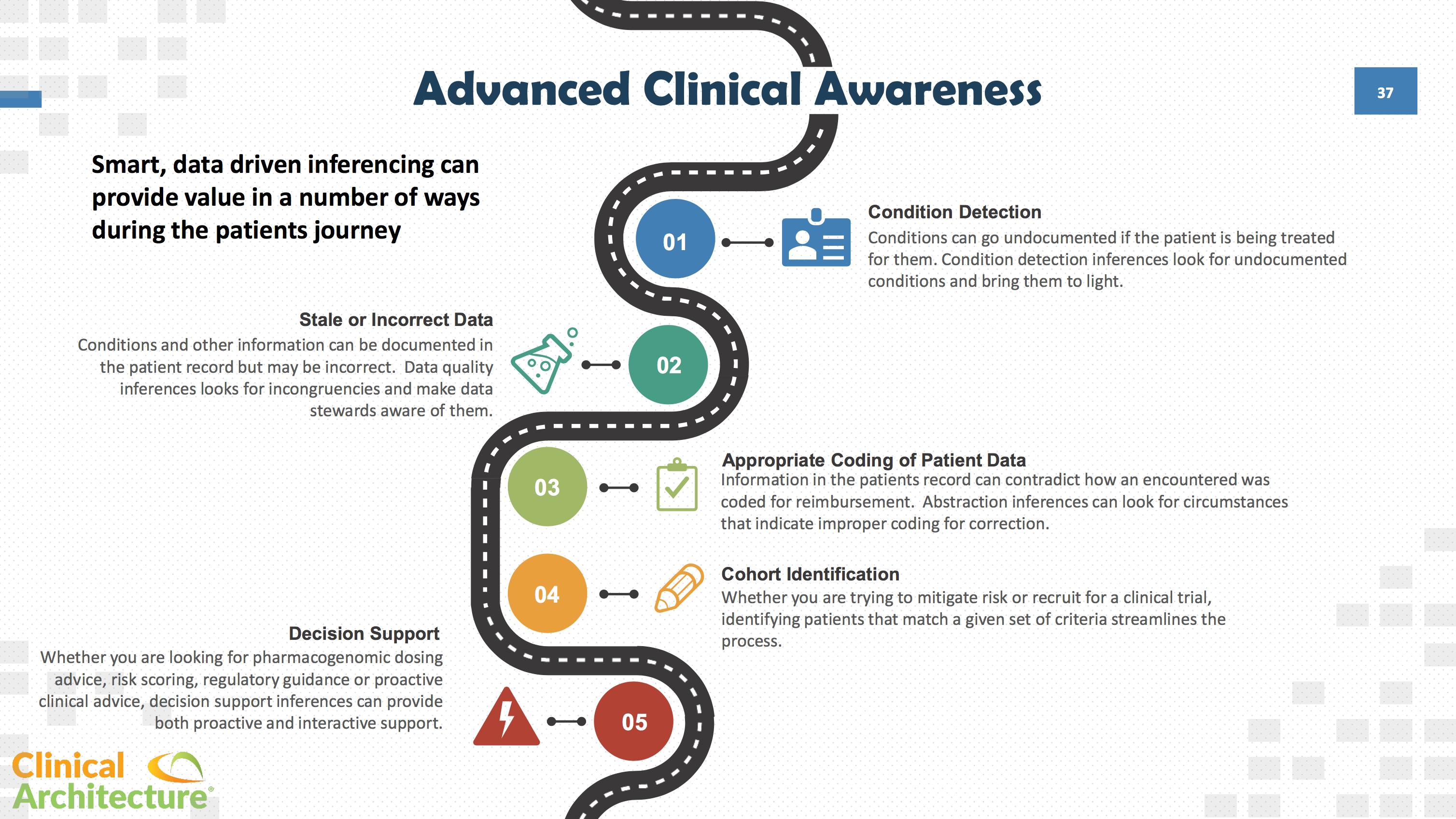 Advanced Clinical Awareness