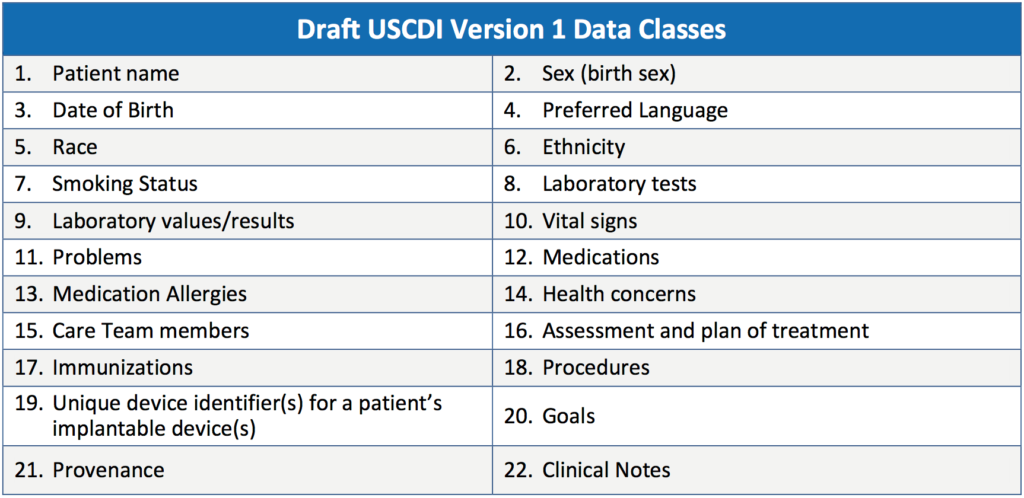 Draft USCDI Version 1 Data Classes