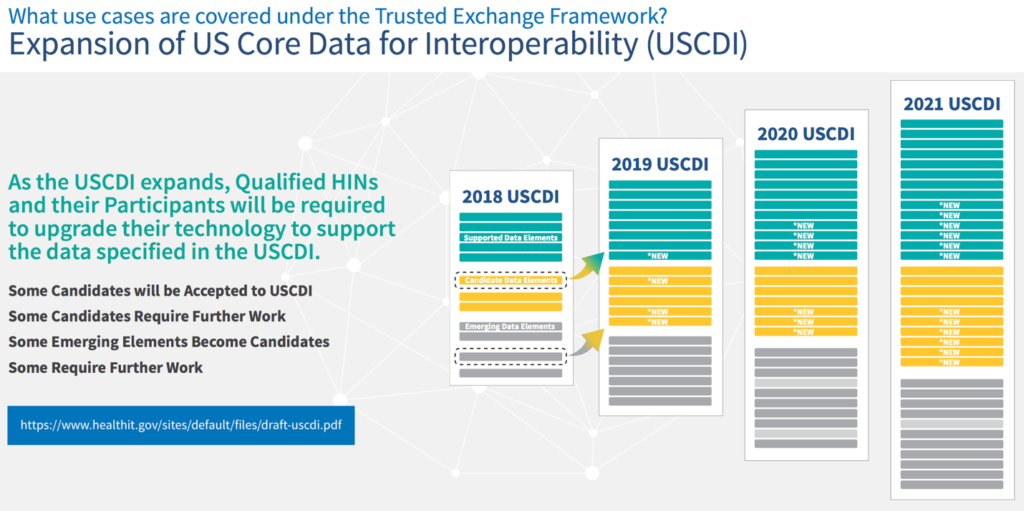 Expansion of US Core Data for Interoperability (USCDI)