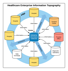 Healthcare Enterprise Information Topography