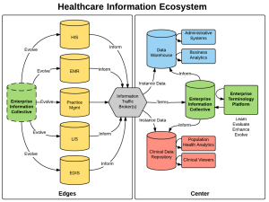 Healthcare Information Ecosystem