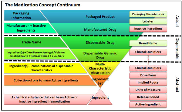 Medication Concepts