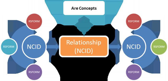 NCID Relationships