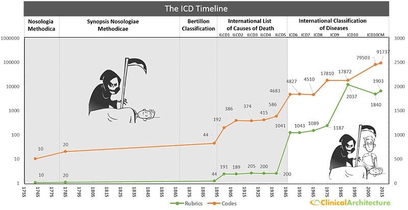 ICD-10 Timeline